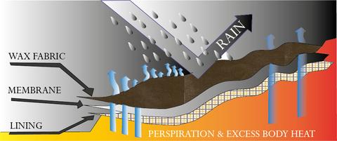 waterproof-membrane-diagram-large.png